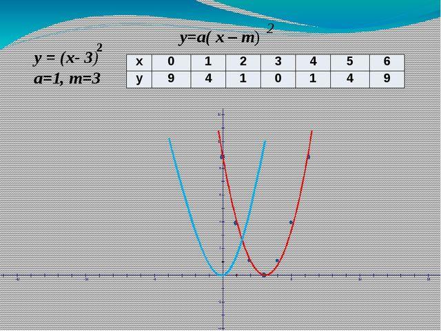 y = (x- 3) a=1, m=3 y=a( x – m) 2 2 х 0 1 2 3 4 5 6 у 9 4 1 0 1 4 9