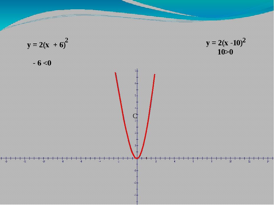 С y = 2(x + 6) - 6 0