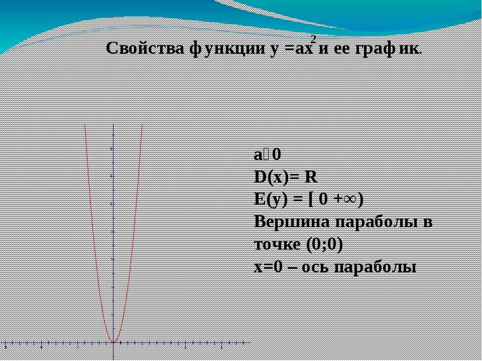 Свойства функции у =ах и ее график. a˃0 D(x)= R E(y) = [ 0 +∞) Вершина парабо...