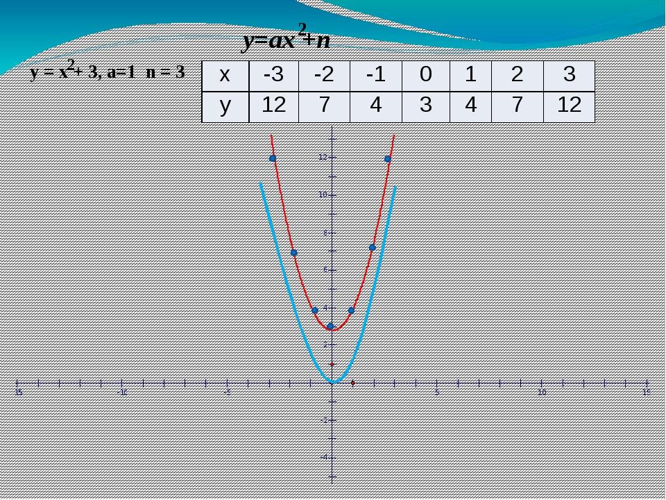 y=ax +n y = x + 3, a=1 n = 3 2 2 х -3 -2 -1 0 1 2 3 у 12 7 4 3 4 7 12