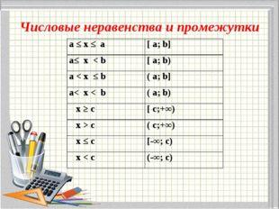 Числовые неравенства и промежутки а ≤ х ≤ a[ a; b] a≤ x < b[ a; b) a < x ≤