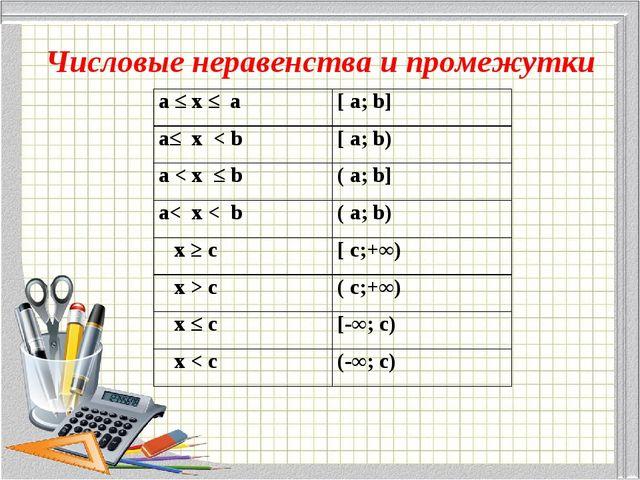 Числовые неравенства и промежутки а ≤ х ≤ a[ a; b] a≤ x < b[ a; b) a < x ≤...