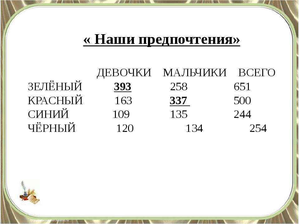 « Наши предпочтения» ДЕВОЧКИ МАЛЬЧИКИ ВСЕГО ЗЕЛЁНЫЙ 393 258 651 КРАСНЫЙ 163...