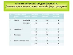 Анализ результатов деятельности. Динамика развития познавательной сферы учащи