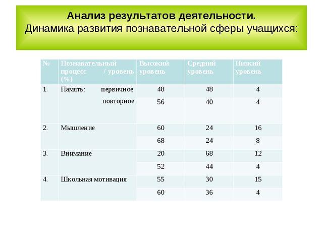 Анализ результатов деятельности. Динамика развития познавательной сферы учащи...