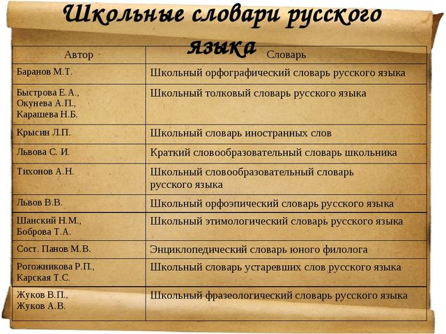 Школьные словари русского языка АвторСловарь Баранов М.Т.Школьный орфографи...