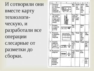 И сотворили они вместе карту технологи-ческую, и разработали все операции сле