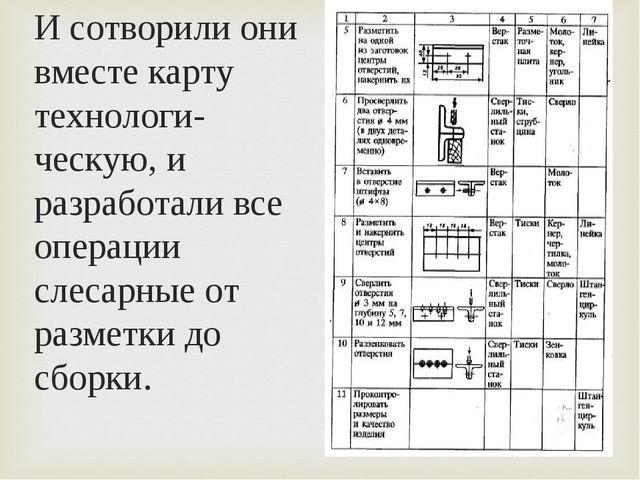 И сотворили они вместе карту технологи-ческую, и разработали все операции сле...