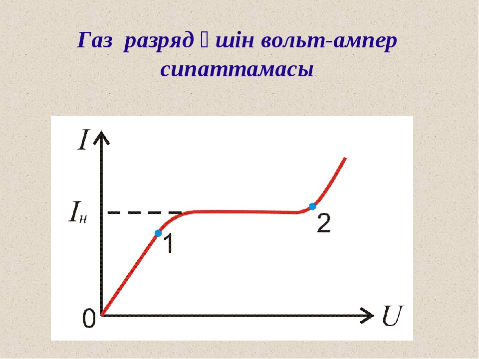 Газ разряд үшін вольт-ампер сипаттамасы