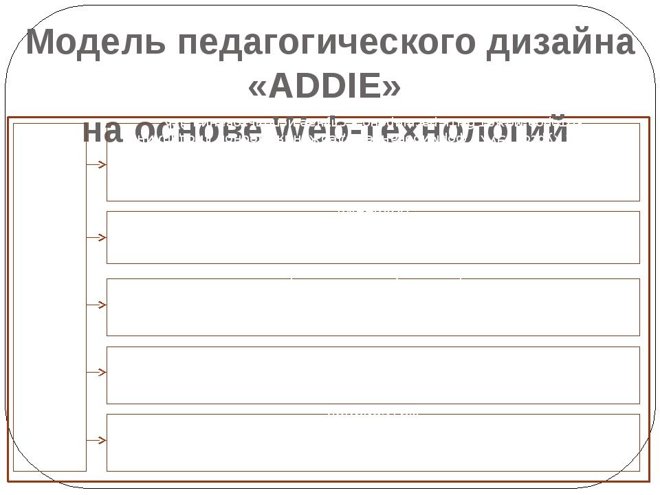Модель педагогического дизайна «ADDIE» на основе Web-технологий (Analysis -...