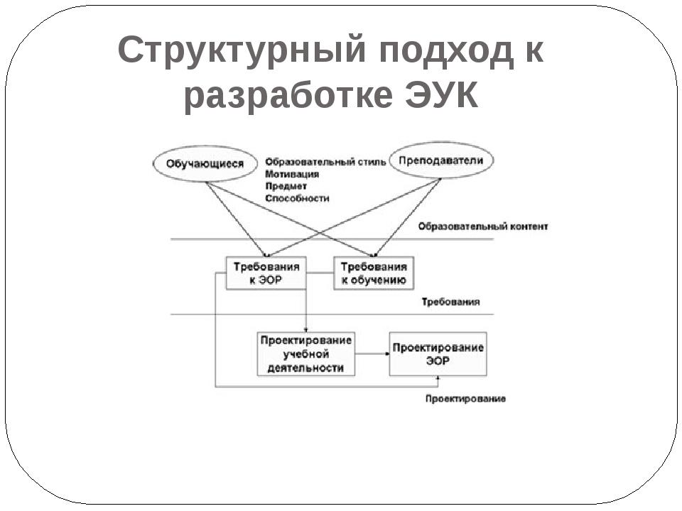 Структурный подходк разработкеЭУК