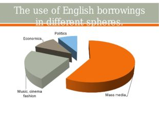 The use of English borrowings in different spheres.