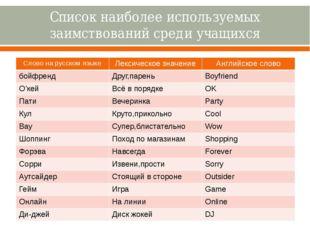 Список наиболее используемых заимствований среди учащихся Словона русском язы