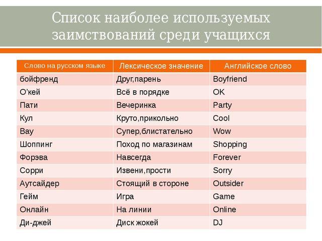 Список наиболее используемых заимствований среди учащихся Словона русском язы...