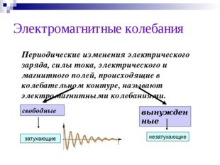 Электромагнитные колебания Периодические изменения электрического заряда, си