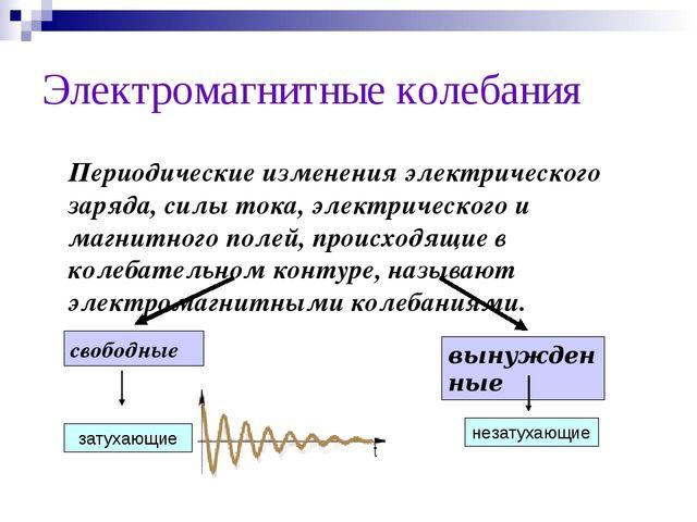 Электромагнитные колебания Периодические изменения электрического заряда, си...