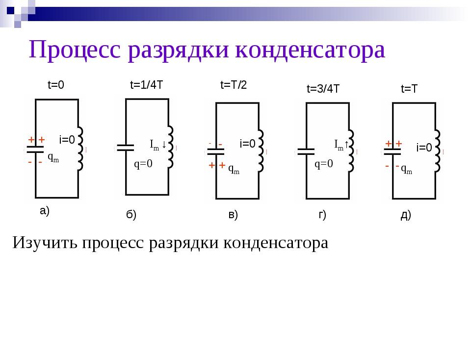 Процесс разрядки конденсатора а) д) г) в) б) t=0 t=1/4T t=T/2 t=3/4T t=T + +...
