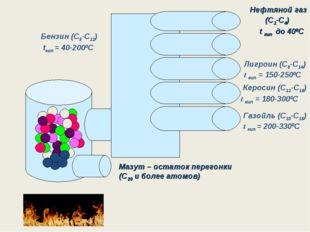 Нефтяной газ (С1-С4) t кип до 400С Бензин (С5-С12) tкип = 40-2000C Лигроин (С