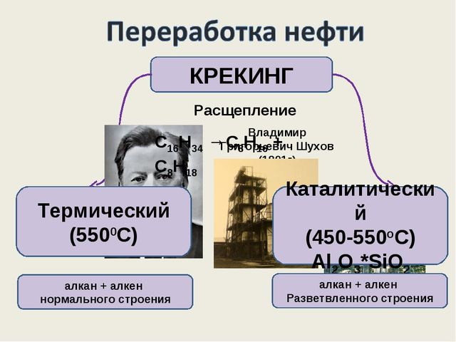 КРЕКИНГ Расщепление Владимир Григорьевич Шухов (1891г) С16Н34 →С8Н16 + С8Н18...