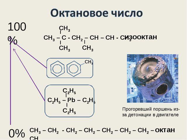 0% 100% СН3 – СН2 - СН2 – СН2 – СН2 – СН2 – СН2 – СН3 изооктан октан Прогорев...