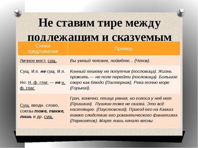 Не ставим тире между подлежащим и сказуемым Схема предложения Пример Личное м...