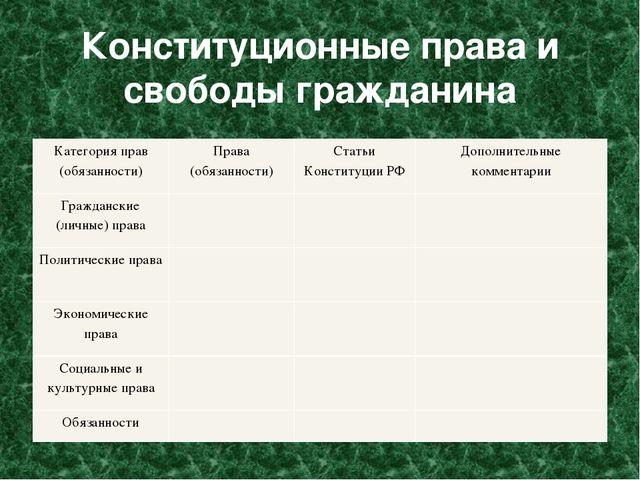 Конституционные права и свободы гражданина Категория прав (обязанности) Права...