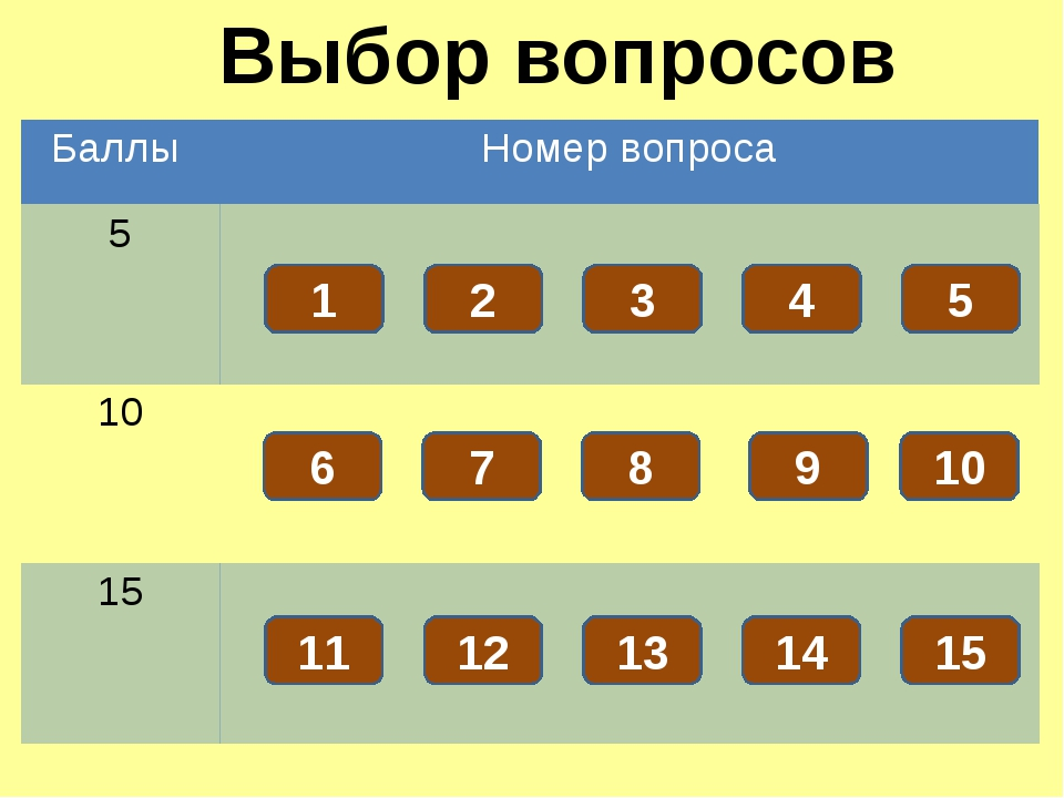 Что Вы понимаете под Государственными символами России Вопрос! 5 Установленн...
