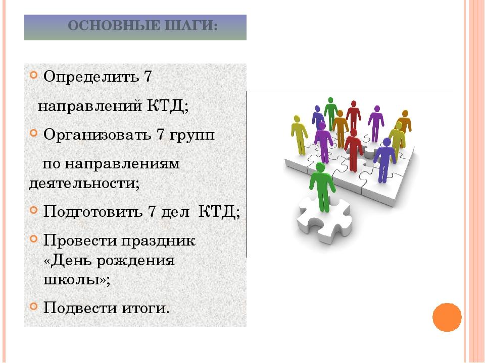 ОСНОВНЫЕ ШАГИ: Определить 7 направлений КТД; Организовать 7 групп по направл...