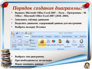 Порядок создания диаграммы: Вызвать Microsoft Office Excel 2007 – Пуск – Прог