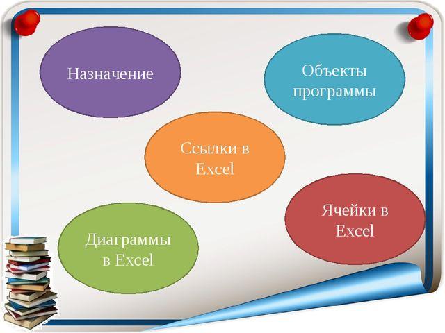 Ячейки в Excel Объекты программы Диаграммы в Excel Назначение Ссылки в Excel