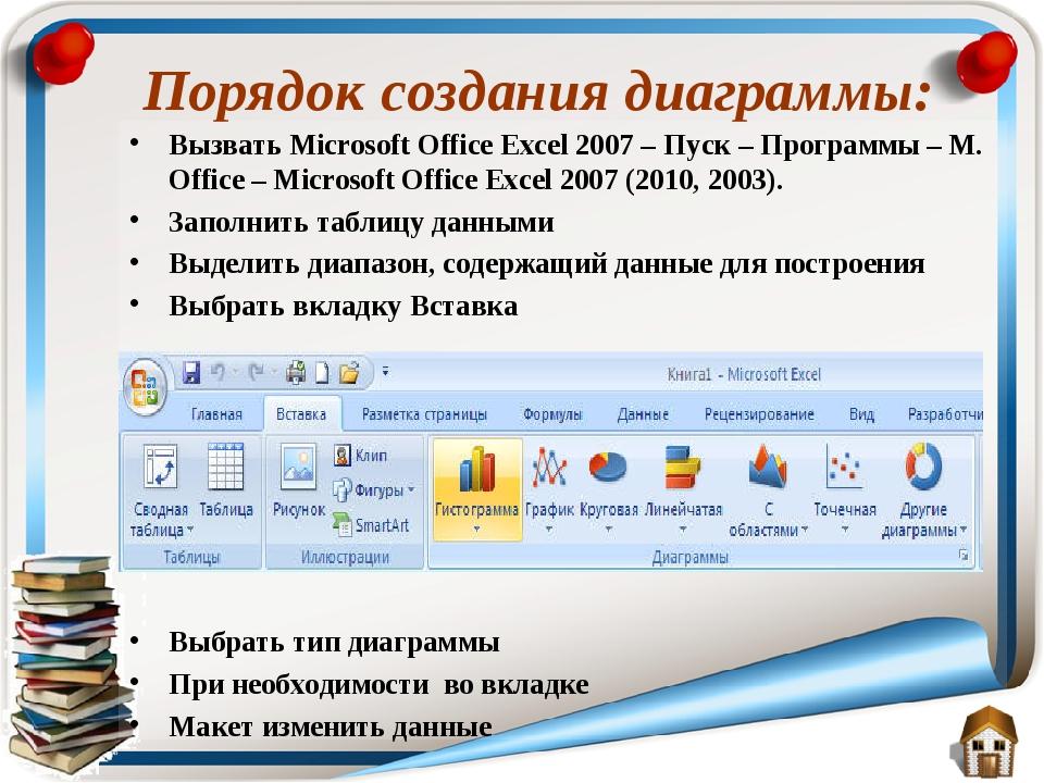 Порядок создания диаграммы: Вызвать Microsoft Office Excel 2007 – Пуск – Прог...