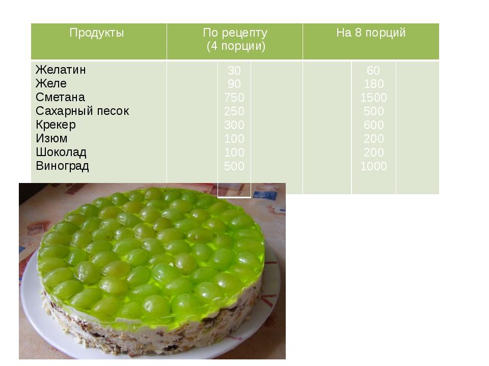 Продукты По рецепту (4 порции) На 8 порций Желатин Желе Сметана Сахарный пес...