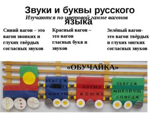 Звуки и буквы русского языка Красный вагон – это вагон гласных букв и звуков