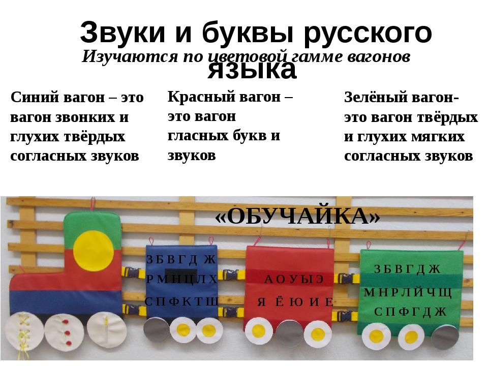 Звуки и буквы русского языка Красный вагон – это вагон гласных букв и звуков...