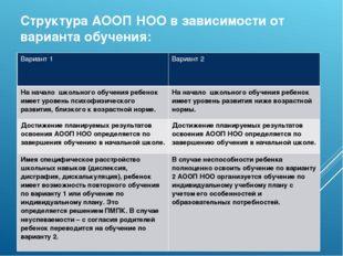 Структура АООП НОО в зависимости от варианта обучения: Вариант 1 Вариант 2 На