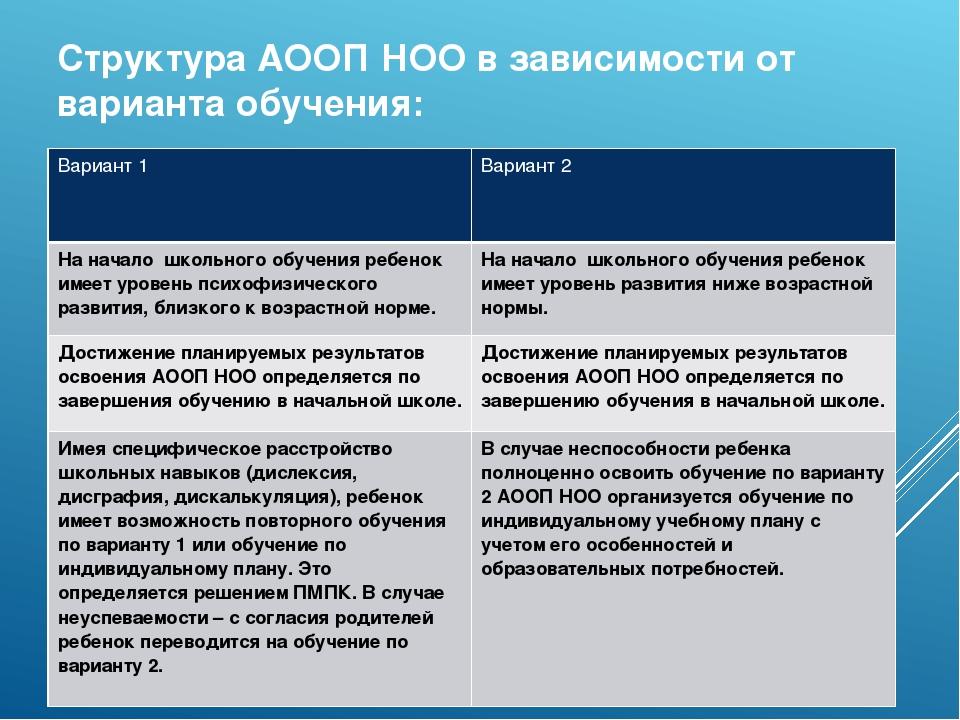 Структура АООП НОО в зависимости от варианта обучения: Вариант 1 Вариант 2 На...
