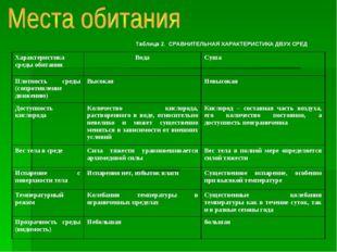 Таблица 2. СРАВНИТЕЛЬНАЯ ХАРАКТЕРИСТИКА ДВУХ СРЕД Характеристика среды обитан