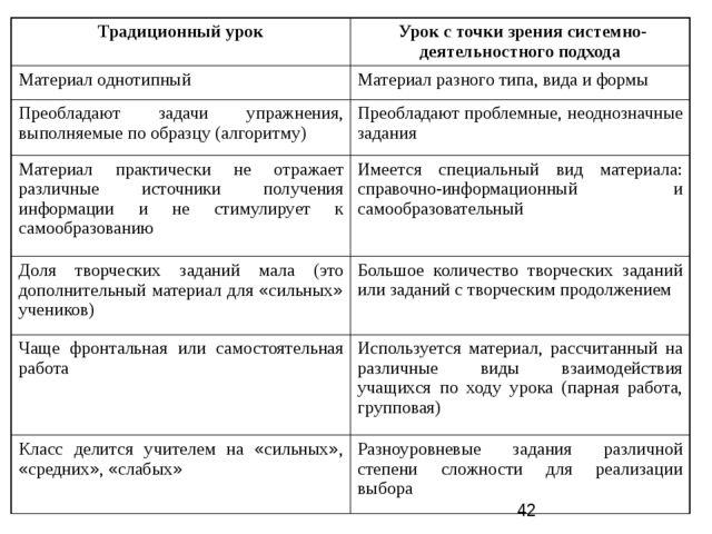 Организационные формы обучения Фронтальная форма обучения Групповая (парная)...