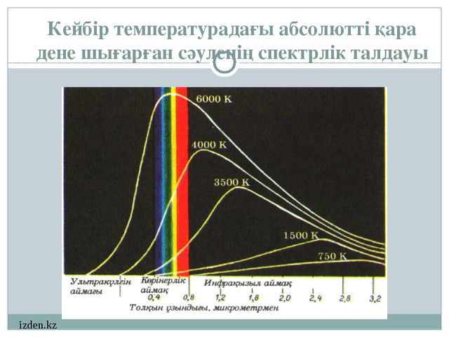 Кейбір температурадағы абсолютті қара дене шығарған сәуленің спектрлік талдау...