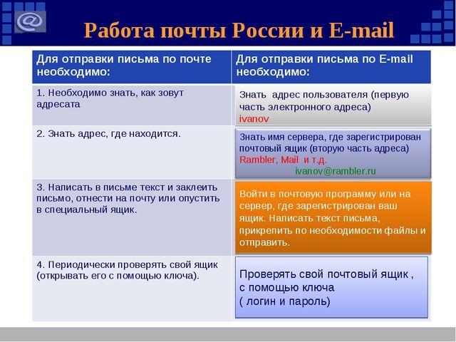 Работа почты России и E-mail Знать адрес пользователя (первую часть электронн...