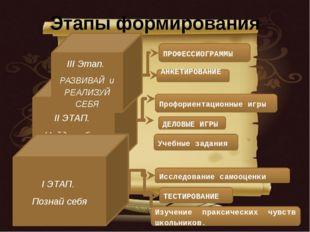 Этапы формирования Учебные задания ДЕЛОВЫЕ ИГРЫ Профориентационные игры АНКЕТ