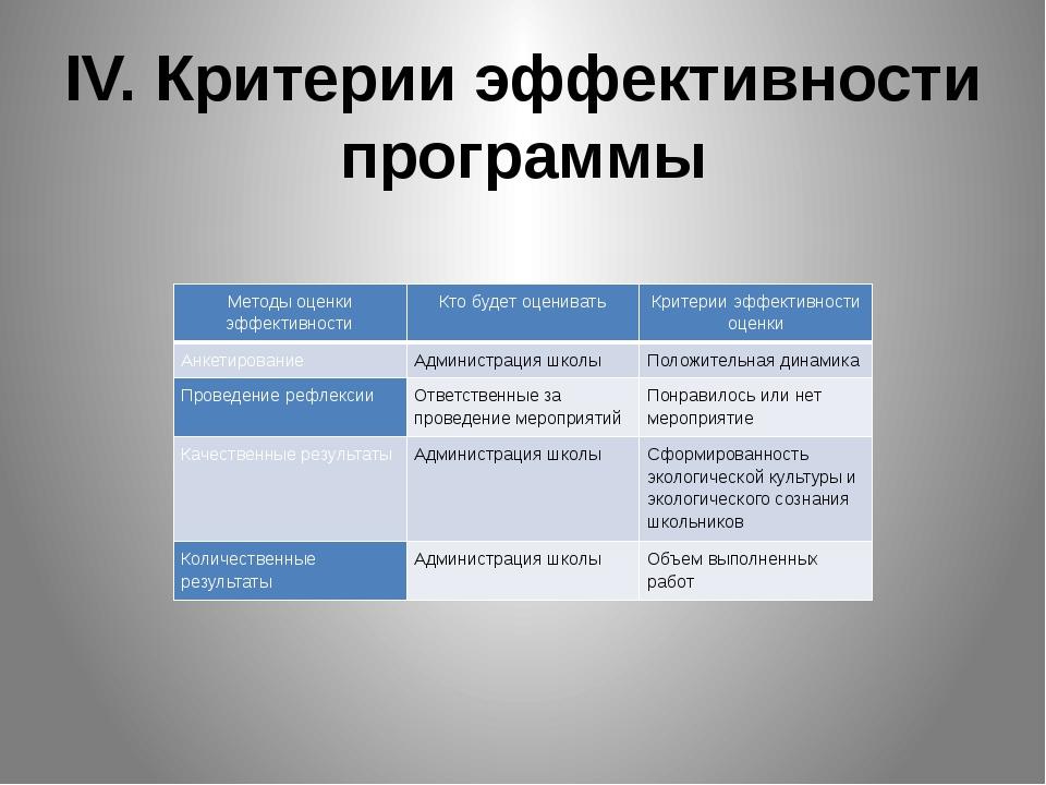 IV. Критерии эффективности программы Методы оценки эффективности Кто будет оц...