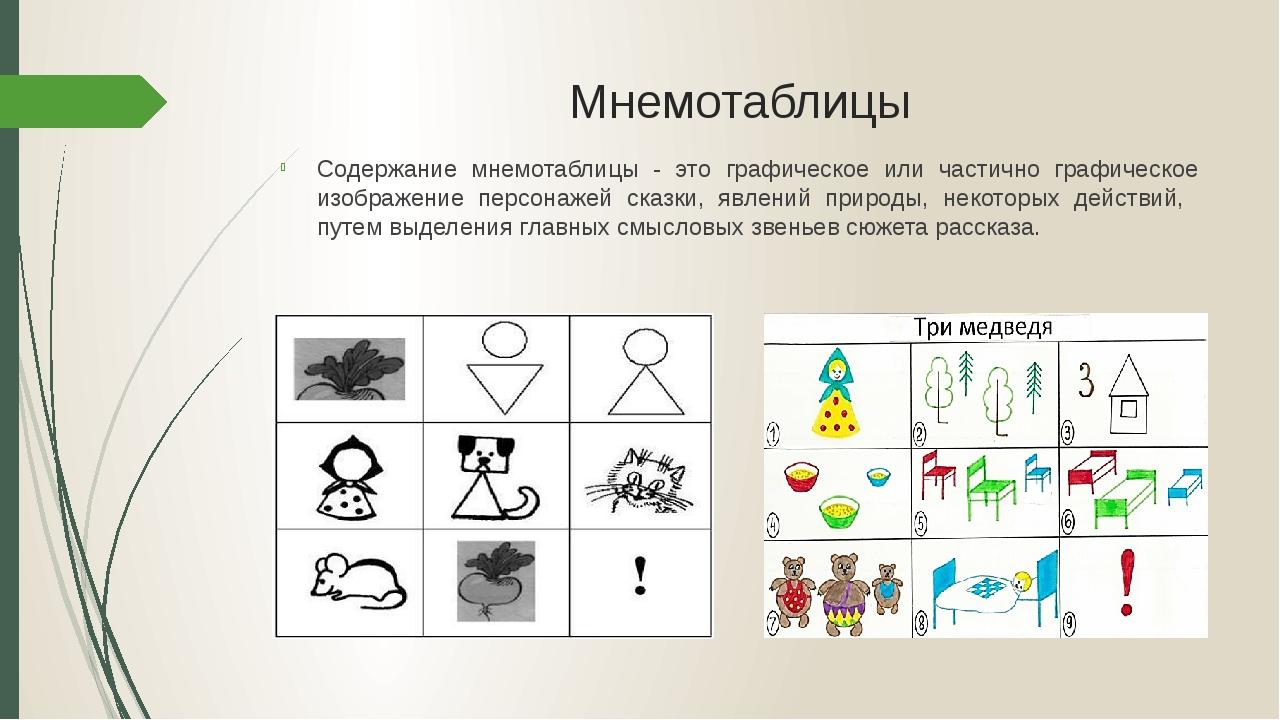 Мнемотаблицы Содержание мнемотаблицы - это графическое или частично графическ...