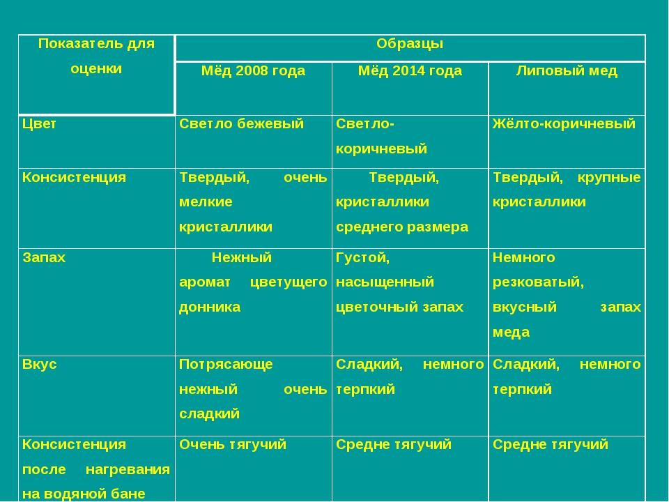 Показатель для оценкиОбразцы Мёд 2008 годаМёд 2014 годаЛиповый мед Цвет...