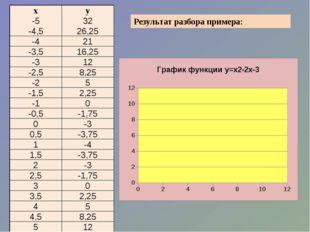 Результат разбора примера: х у -5 32 -4,5 26,25 -4 21 -3,5 16,25 -3 12 -2,5 8