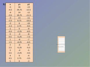 Б) х у1 у2 -5 36 -13 -4,5 29,75 -12,5 -4 24 -12 -3,5 18,75 -11,5 -3 14 -11 -2