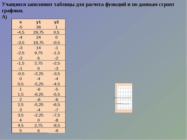 Учащиеся заполняют таблицы для расчета функций и по данным строят графики. А)...