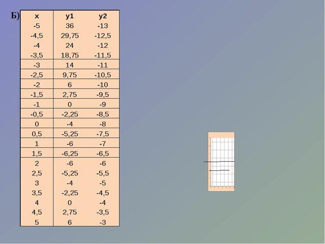 Б) х у1 у2 -5 36 -13 -4,5 29,75 -12,5 -4 24 -12 -3,5 18,75 -11,5 -3 14 -11 -2...