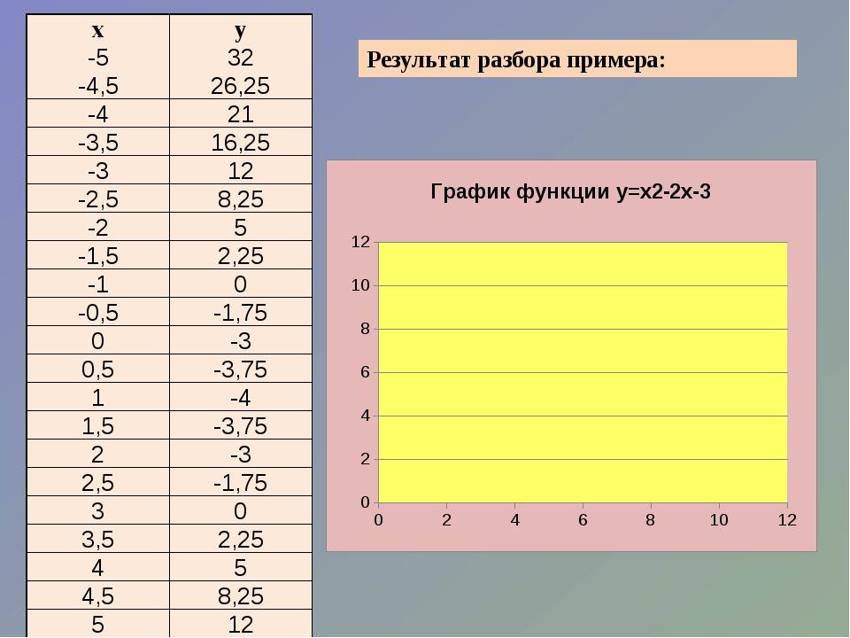 Результат разбора примера: х у -5 32 -4,5 26,25 -4 21 -3,5 16,25 -3 12 -2,5 8...