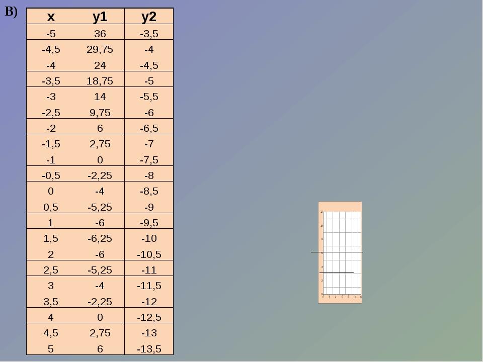 В) х у1 у2 -5 36 -3,5 -4,5 29,75 -4 -4 24 -4,5 -3,5 18,75 -5 -3 14 -5,5 -2,5...